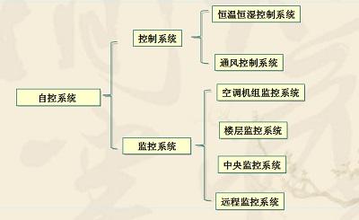 实验室自动化系统工程